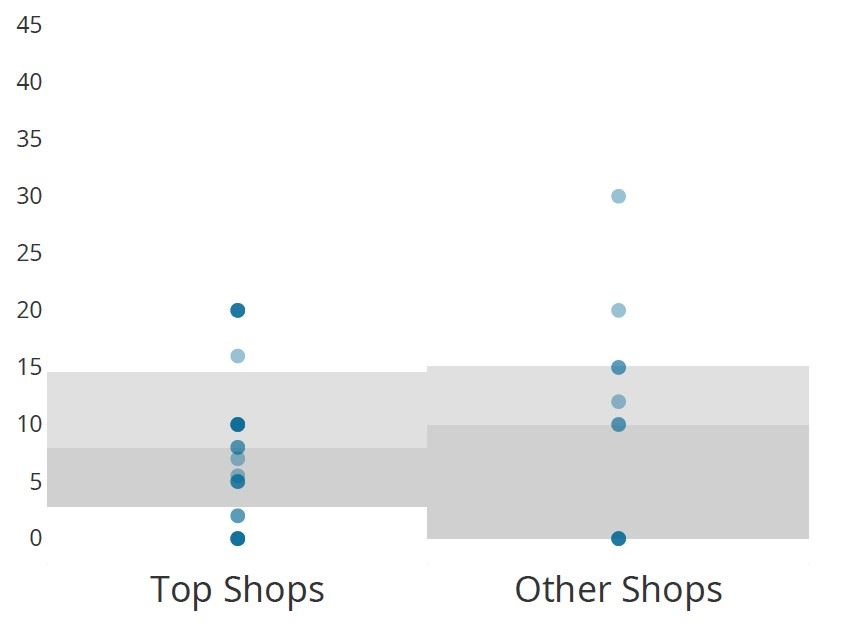 CW Top shops turnover rate