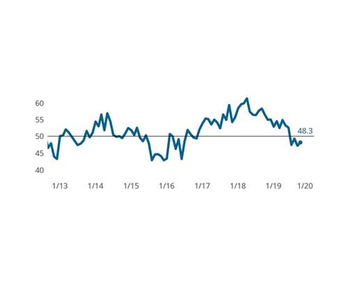 Composites Index contracts on weak exports