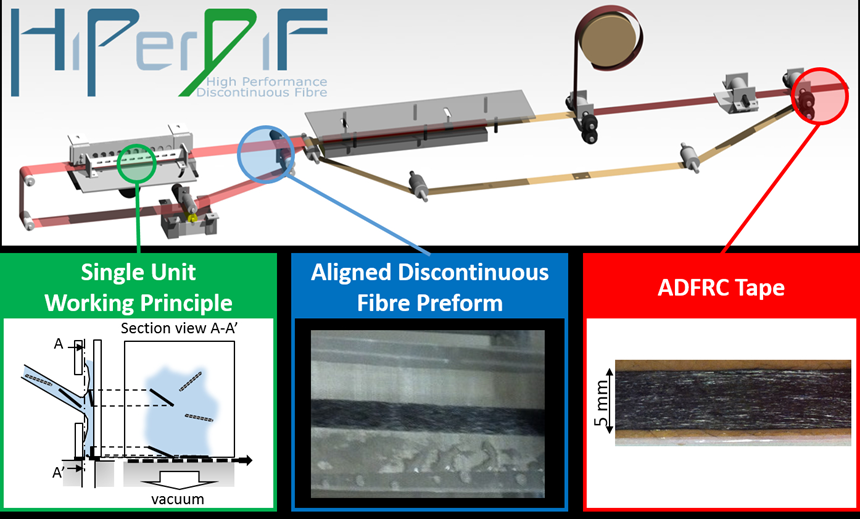 high performance discontinuous fiber composites