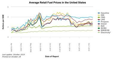 Average retail fuel prices U.S.