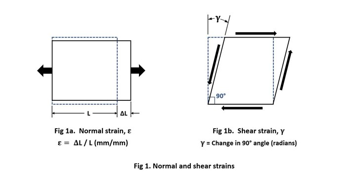Normal and shear strains