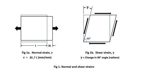 Strain measurement in composites testing