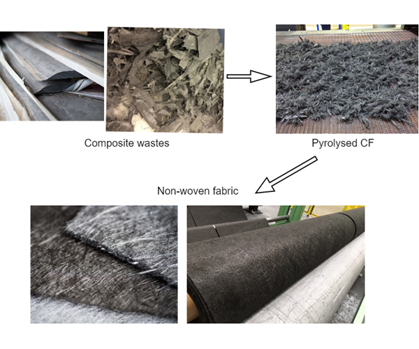 The challenge of identifying test procedures for recycled carbon fiber composites image