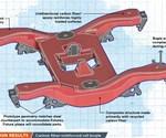 carbon fiber reinforced rail bogie prototype