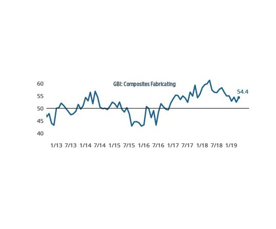 composites fabricating index