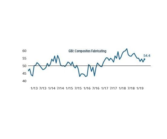 composites fabricating index
