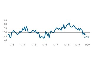 Composites Index contracts for third month