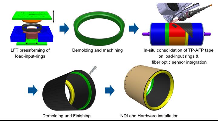 carbon fiber reinforced plastic rocket module