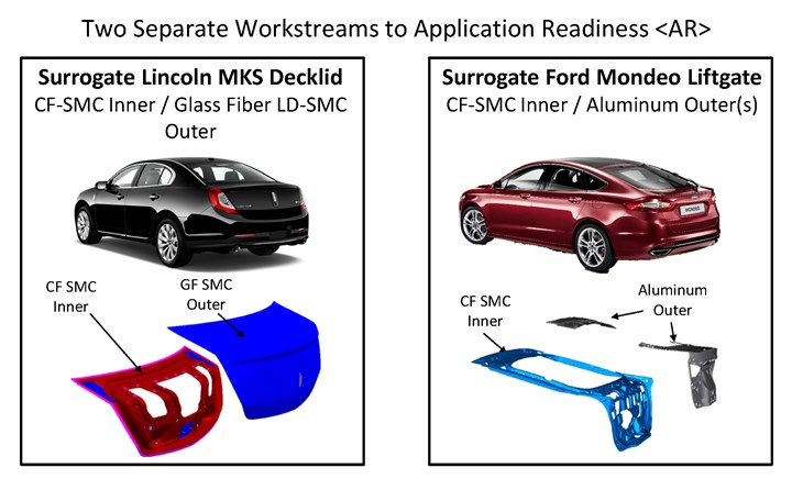 composite manufacturing workstreams for IACMI Project 3.2 automotive project