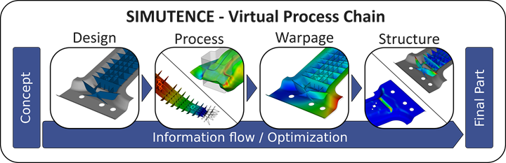 composites simulation virtual process chain