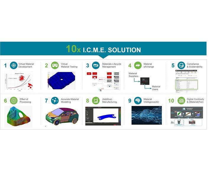 MSC Software composite simulation solution