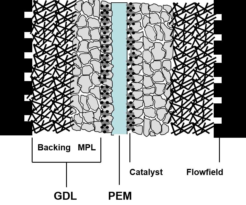 polymer-electrolyte membrane fuel cell