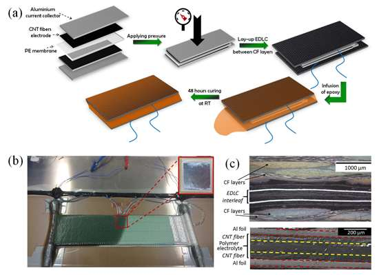 process to create a carbon nanotube fiber based supercapacitor