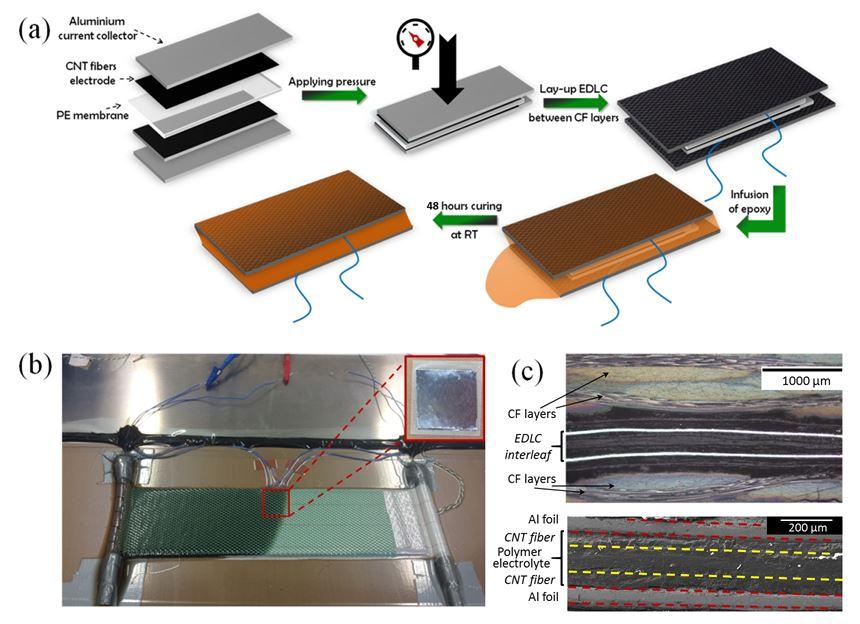 process to create a carbon nanotube fiber based supercapacitor