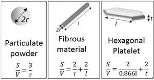 Nanomaterial types and definitions