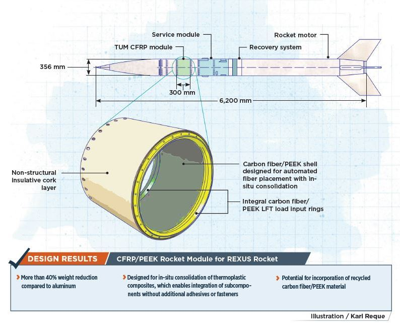 composite material testing of CFRP rocket module