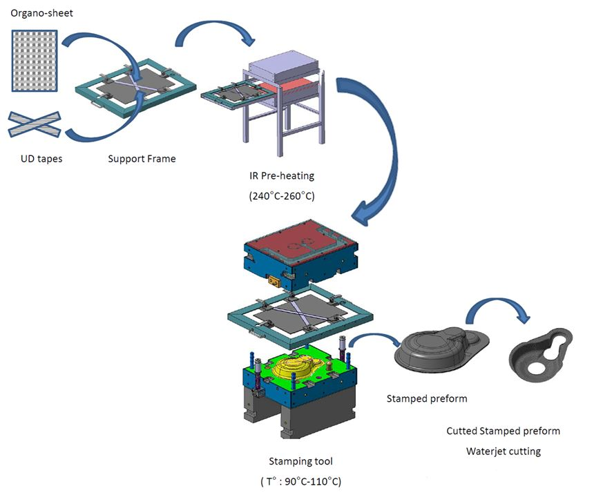 ARRK Engineering process chain for composite gearbox housing