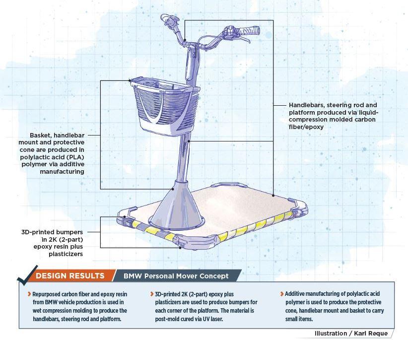 autocomposites design
