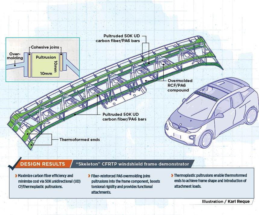 skeleton design for carbon fiber thermoplastic reinforced automotive windshield demonstrator