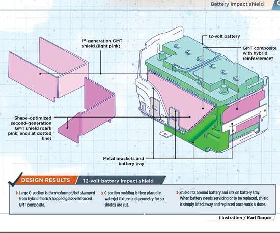 composites design automotive battery impact shield