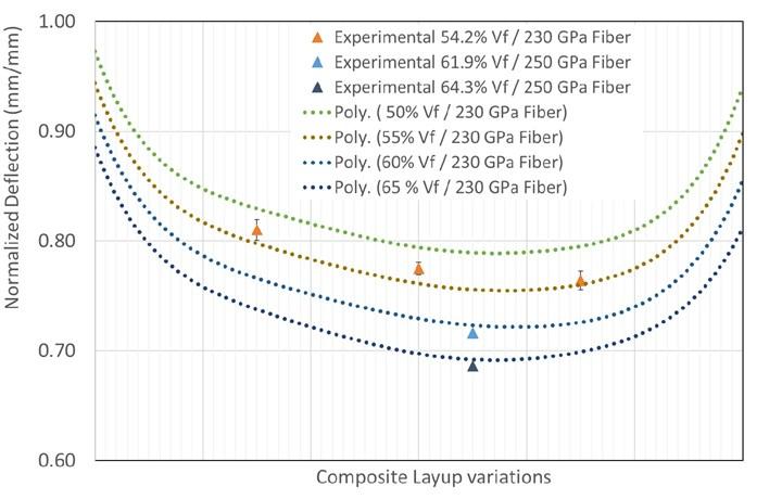 simulation for carbon fiber laptop cover
