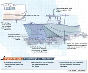 composite hull catamaran