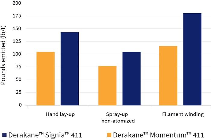 Derakane™ Signia™ offers lower styrene emissions.