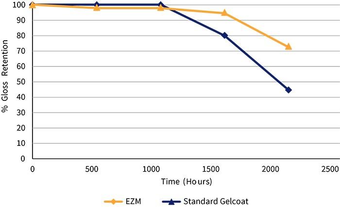 Maxguard EZM UV exposure chart