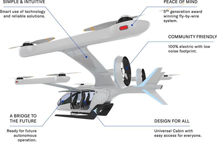 EmbraerX eVTOL aircraft
