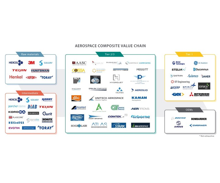 aerospace supply chain