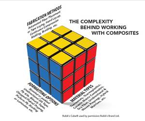 The Rubik's Cube of working efficiently with different composite materials