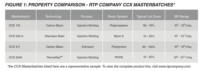 RTP conductive compound