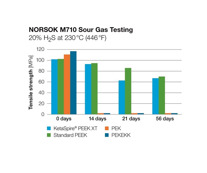 NORSOK M710 Sour Gas Testing for Solvay KetaSpire PEEK XT and similar materials