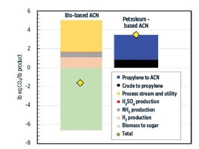 bio-based acrylonitrile