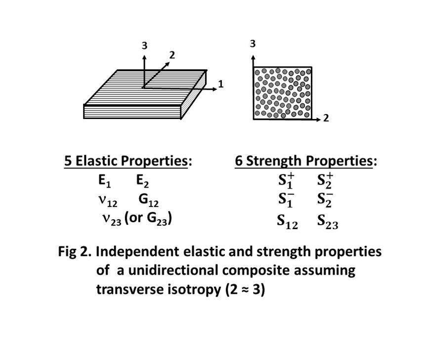 composite material testing