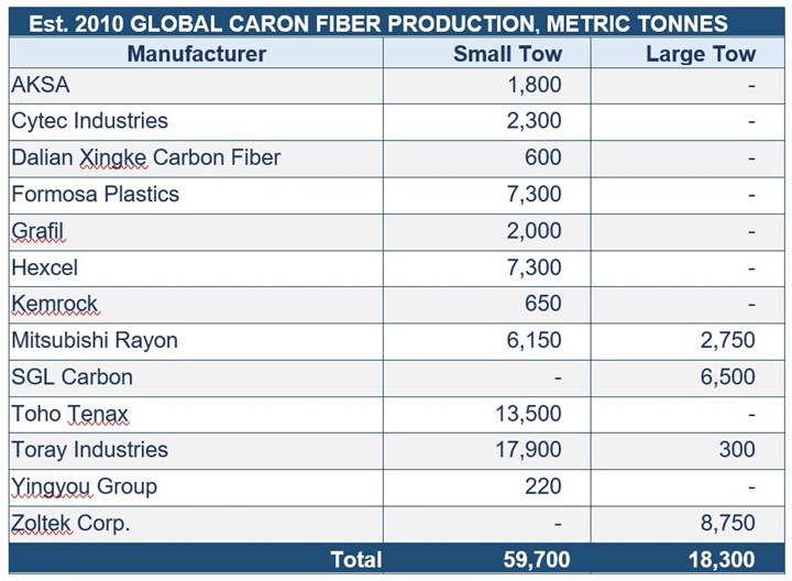 Table global carbon fiber production capacity in 2010