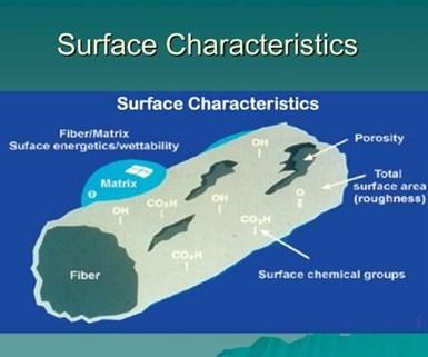 carbon fiber treatment surface characteristics