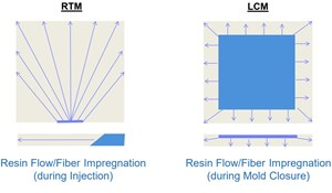 Wet compression molding