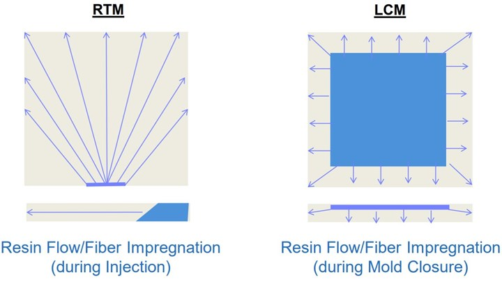 Resin injection during RTM versus flow from mold closure during liquid compression molding