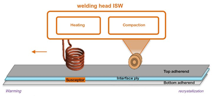 Diagram of Innovative Solution for Welding ISW induction welding head