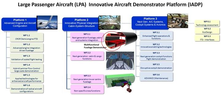 Clean Sky 2 Large Passenger Aircraft LPA IAPD organization chart