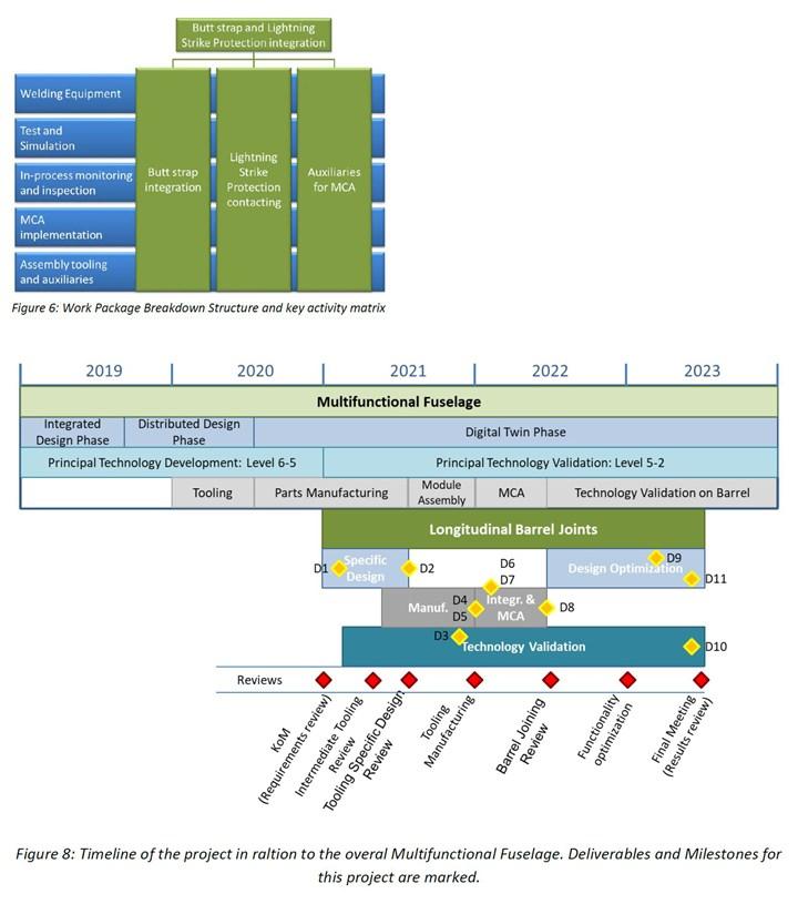 Clean Sky 2 Multifunctional Fuselage Demonstrator work breakdown timeline