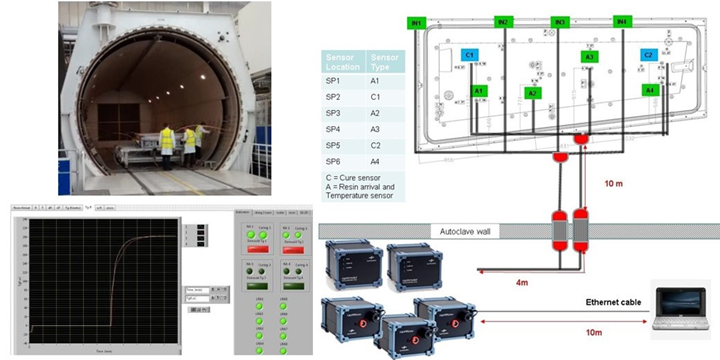 Synthesites cure monitoring sensors OPTIFLOW OPTIMOLD system for Bombardier ECOMISE project