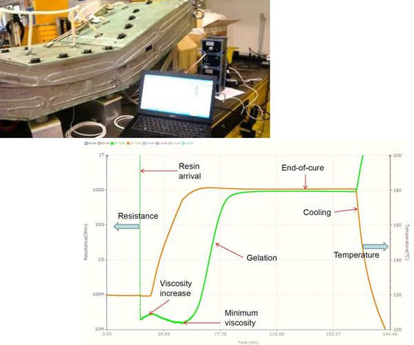 DC dielectric sensors for industrial composites production image