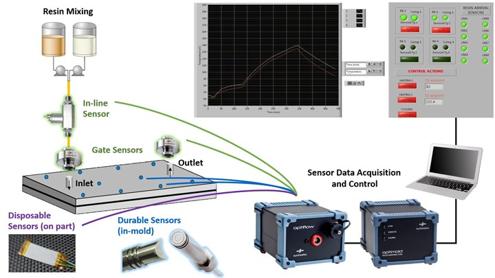Synthesites cure process monitoring sensors OPTIFLOW OPTIMOLD