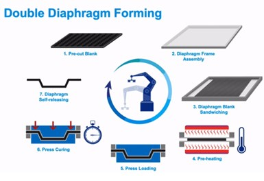 Solvay double diaphragm forming DDF process