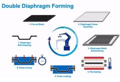 Solvay double diaphragm forming DDF process