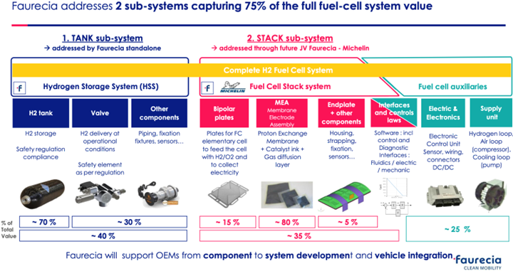 Faurecia hydrogen systems for fuel cell vehicles value chain