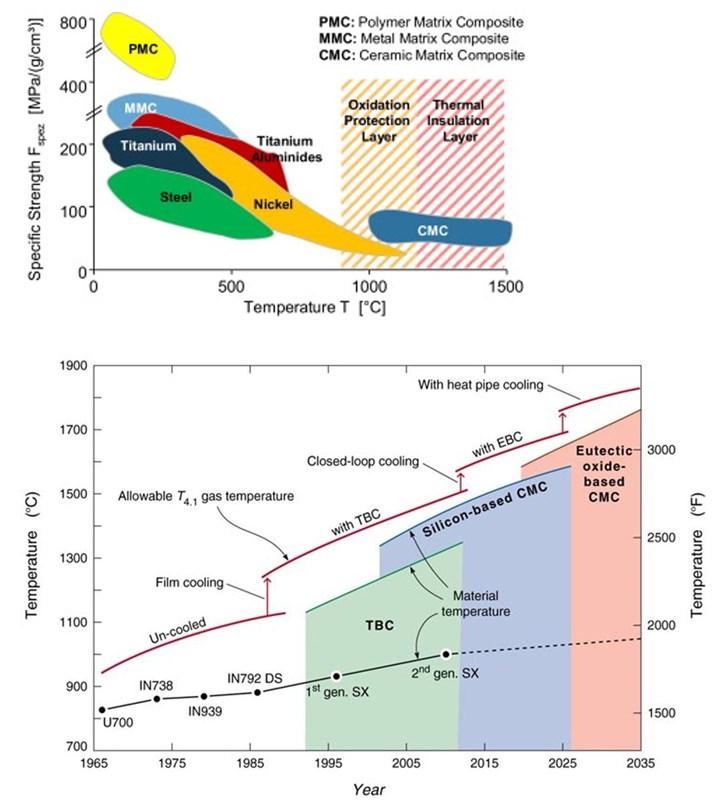 Graphs showing temperature capability of CMCs versus metals