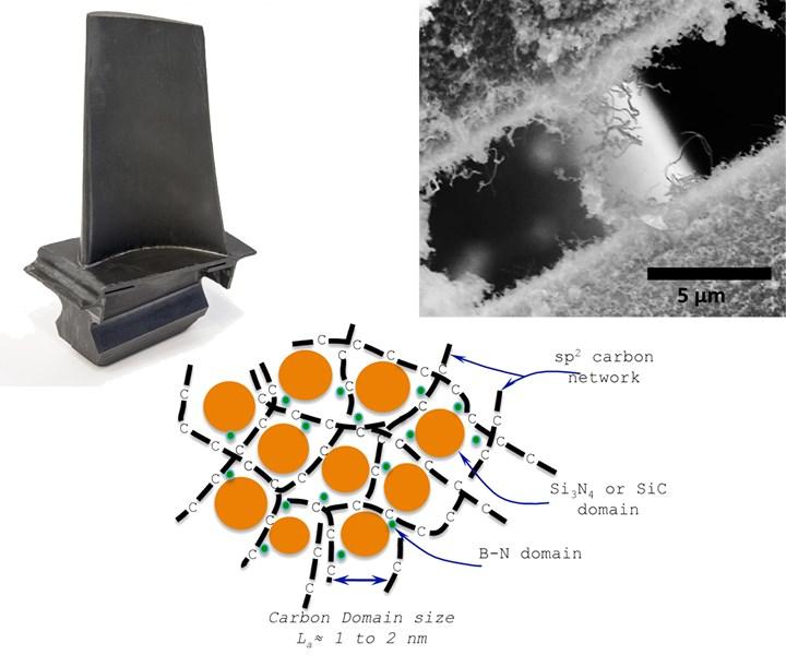 Next-generation ceramic matrix composites in turbine blades may use nanotechnology
